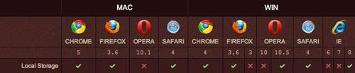 HTML5 本地存储