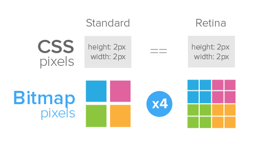 css-device-bitmap-pixels