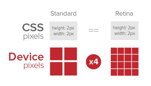 css-device-pixels