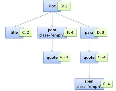 CSS-Content-Tree-Example