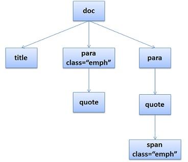 DOM-Tree-Example