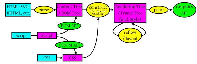 Render-Process